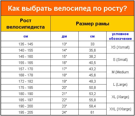 Таблица подбора рамы